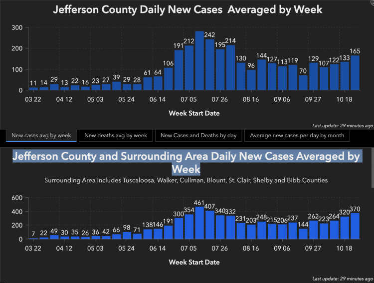 Weekly view of COVID cases  - hospitalizations in Birmingham, Alabama are up
