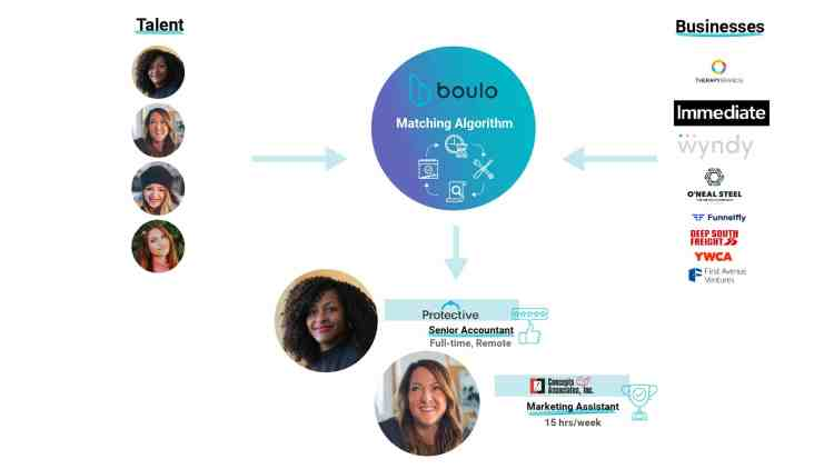 How Boulo works