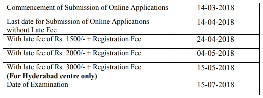 TS SET 2018 Latest date, Application fee TS SET