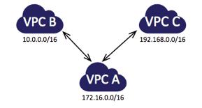 vpc-peered-2
