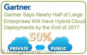 gartner-report-on-hybridcloud
