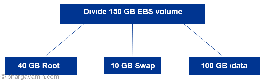 Create ROOT SWAP and LVM partition on EBS volume (AWS) - Bhargav Amin