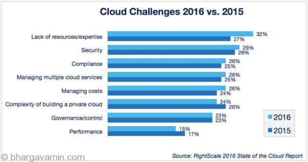 cloud-adoption-stat-cloudformation
