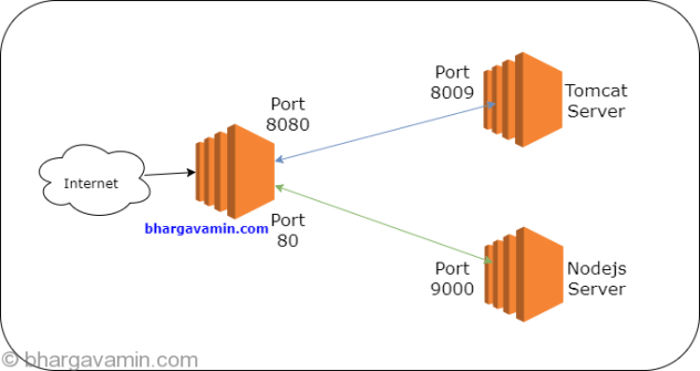 Port-Forwarding-Linux-Amazon-AWS