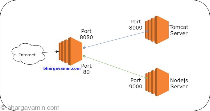 Port Forwarding options on Amazon Linux EC2