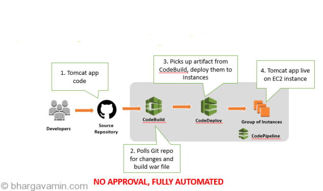 CI-CD-TomcatApp-Architecture