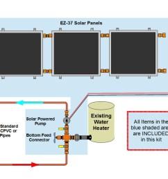 complete 3 panel ez connect solar water heater kit 799 [ 1056 x 816 Pixel ]