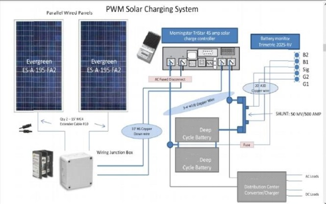 solar wiring diagrams for rvs wiring diagram solar power panels wiring diagram installation wirdig