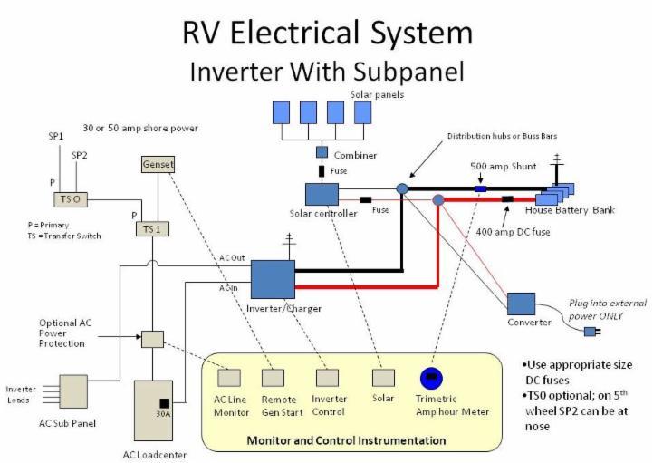 rv solar power system wiring diagram 93 chevy silverado a data installation guide wsb 721x510