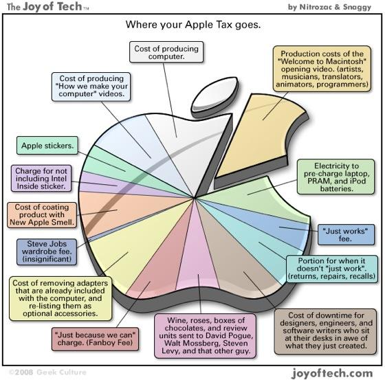 Apple Tax.jpg