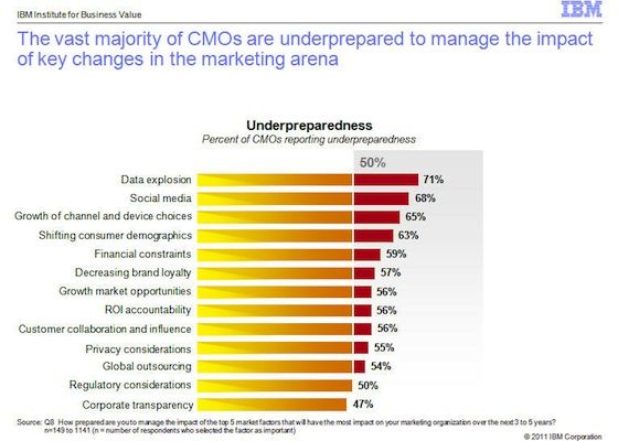 IBM CMO Survey