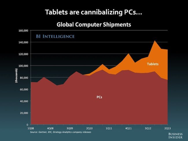 Global computer shipments