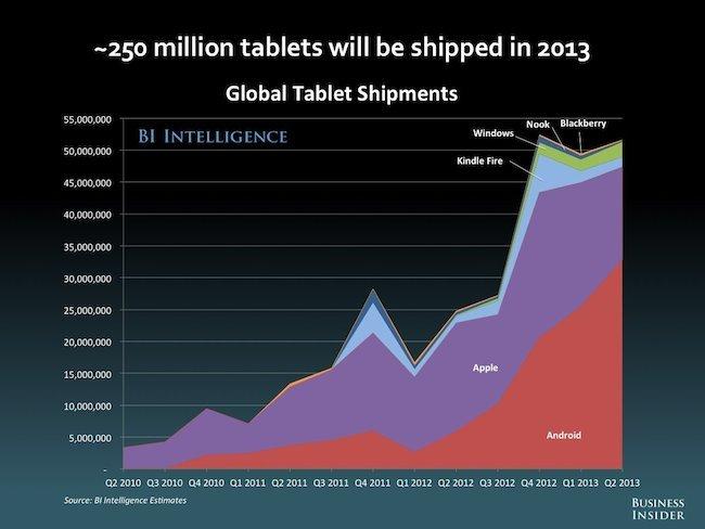 Total tablet shipments