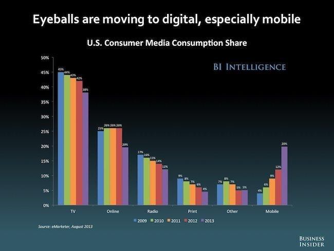 US consumer media consumption