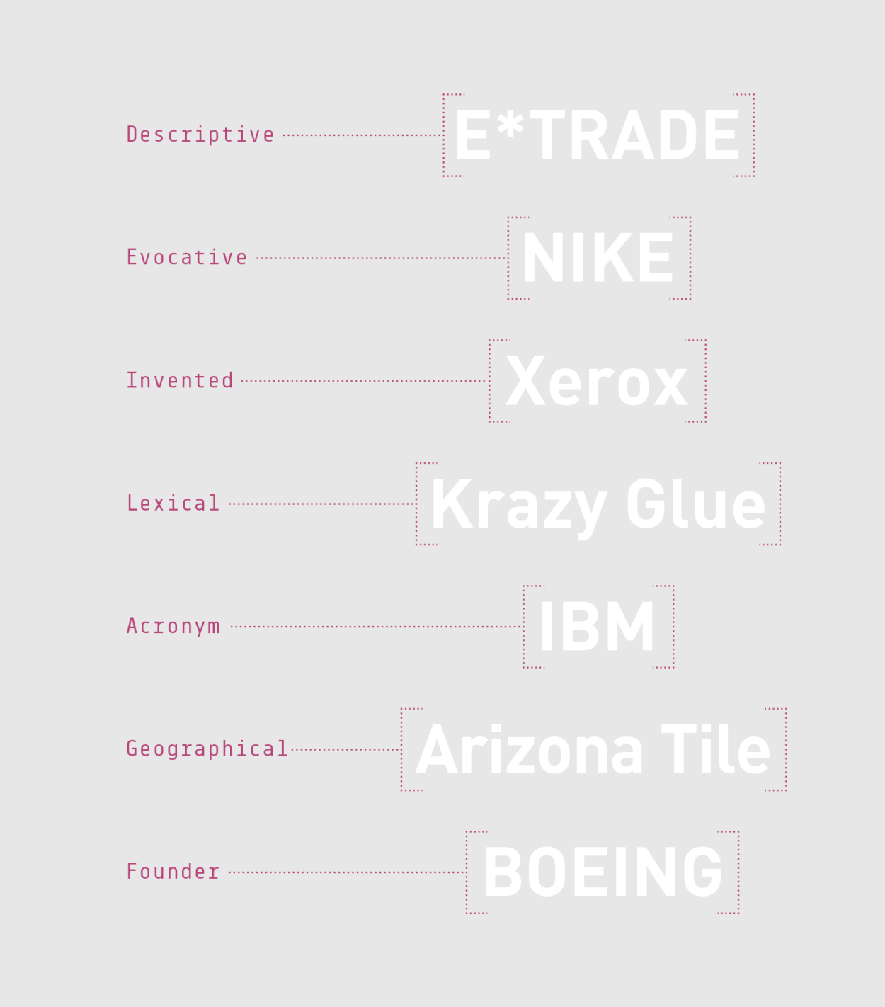 7 Popular Types of Brand Names