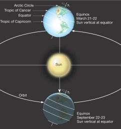 spirituality science photoperiodism september equinox [ 1537 x 967 Pixel ]