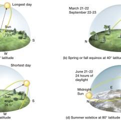 A Diagram Of The Sun What Is Cluster Makar Sankranti Saturday January 14 2017  Perception