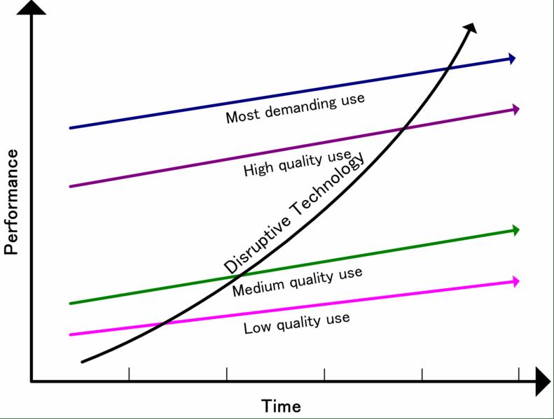 innovators-dilemma-disruption-graph