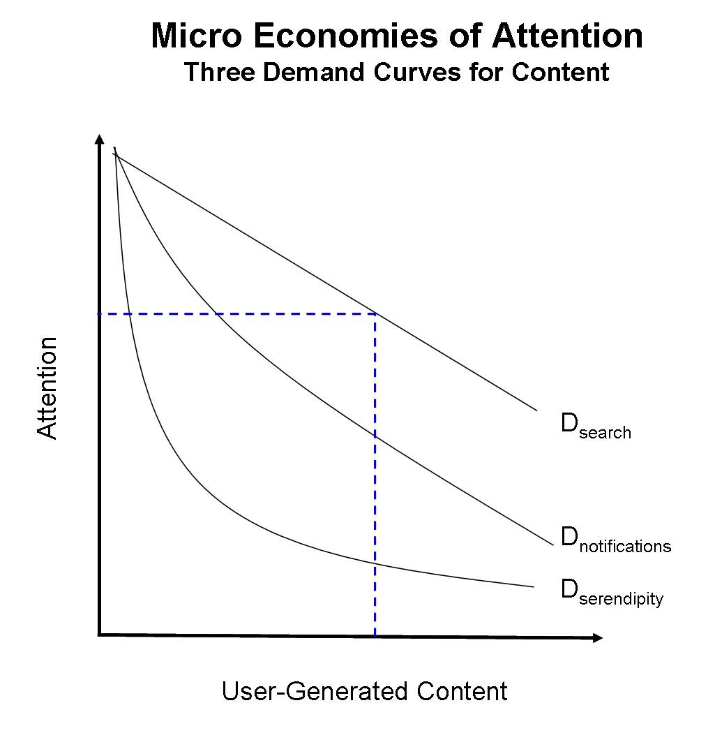 micro-economies-of-attention-3-demand-curves-for-content