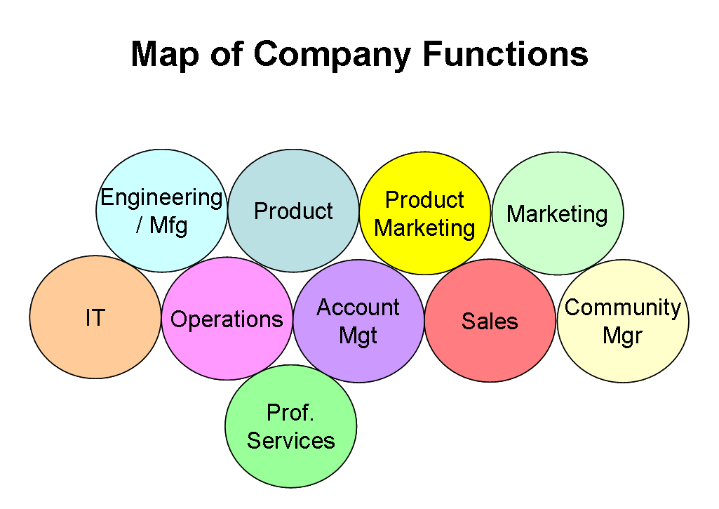 map-of-company-functions