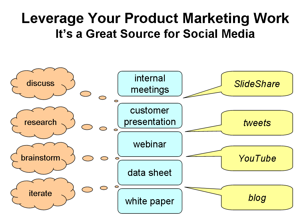 product-mktg-source-for-social-media