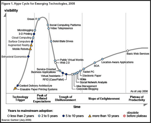 gartner-2008-hype-cycle