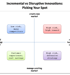 the four quadrants of innovation disruptive vs incremental cloudave this innovation quadrant see diagram below is a good depiction of [ 1302 x 1058 Pixel ]