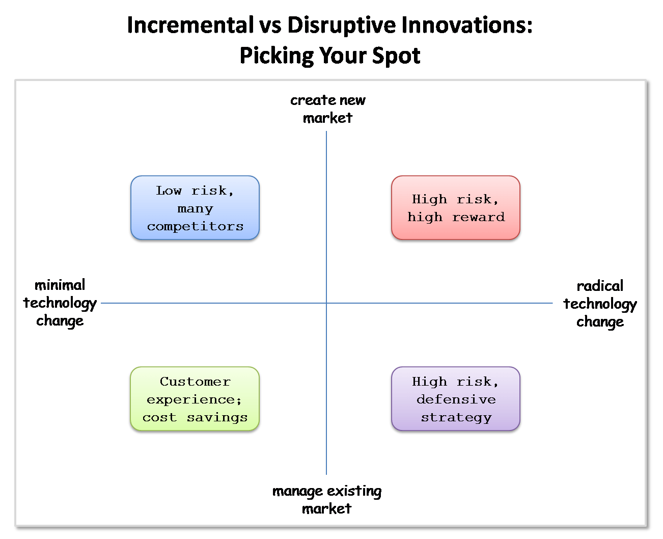 hight resolution of the four quadrants of innovation disruptive vs incremental cloudave this innovation quadrant see diagram below is a good depiction of