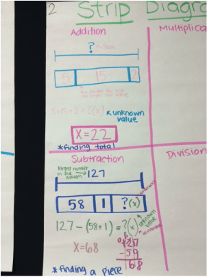 strip diagram anchor chart headlight wire charts and videos bhe 4th grade picture