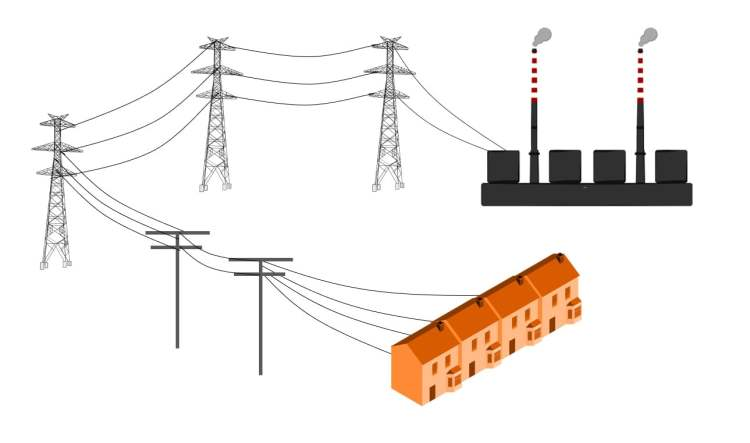 Traditional Centralised Distribution & National Transmission Grid