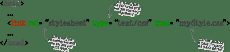 Adding an external Stylesheet