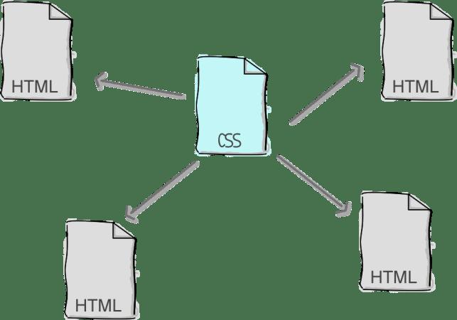 HTML - CSS