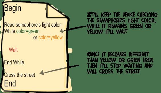 Semaphore algorithm