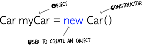 Car object
