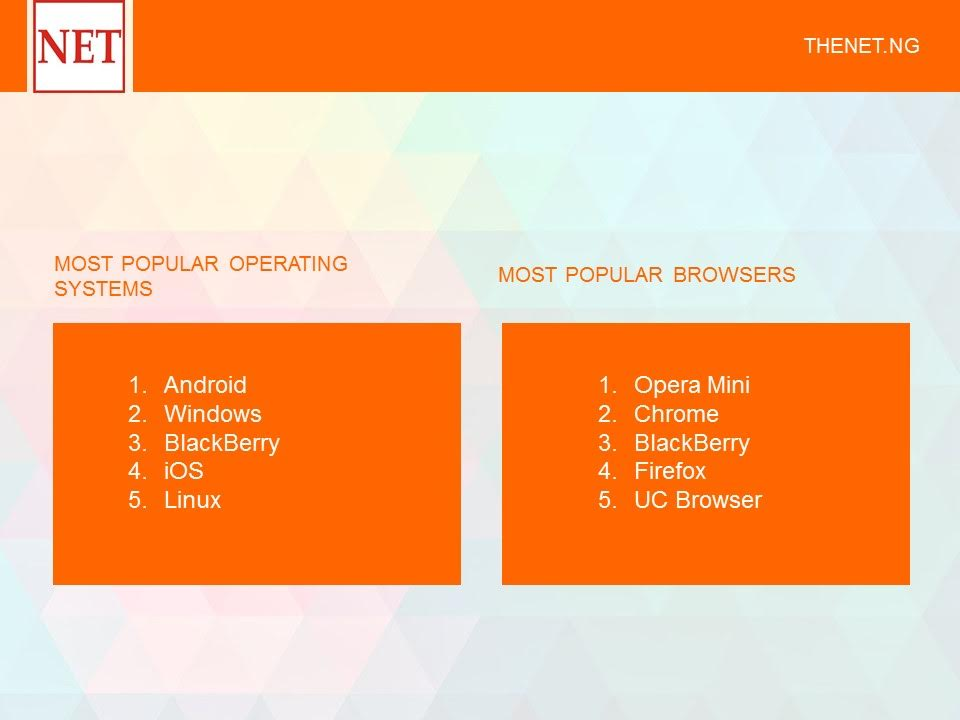 Most popular Browsers on theNETng