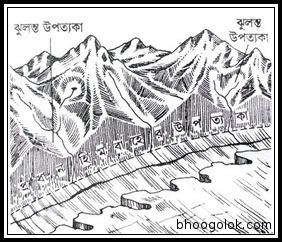 ঝুলন্ত উপত্যকা (Hanging Valley)