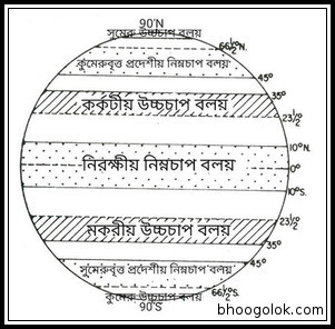 বায়ুচাপ বলয় (Pressure Belts of Wind)