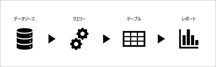 Power BIでデータ項目を追加する4つの方法