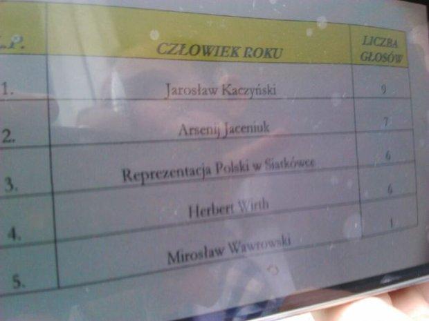 Protokół z głosowania na Człowieka Roku Forum Ekonomicznego w Krynicy