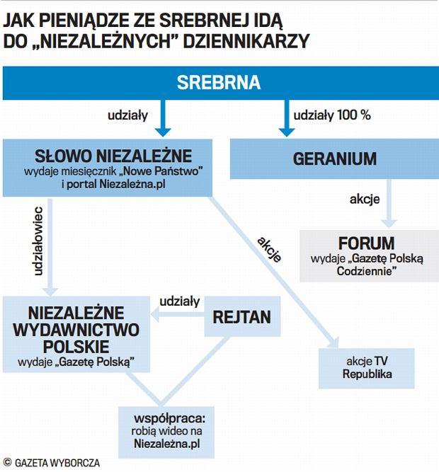 Przepływ pieniędzy ze Srebrnej