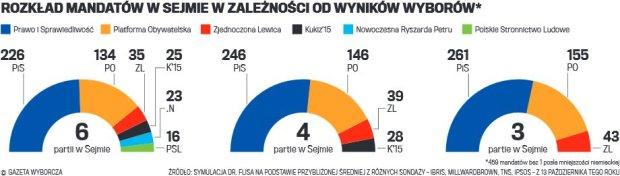 Rozkład mandatów w Sejmie