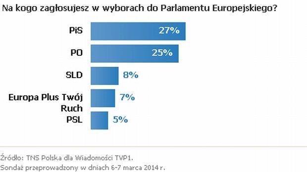 Poparcie dla partii politycznych w sondażu TNS Polska (marzec 2014 r.)