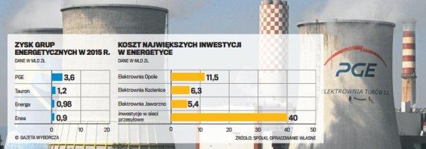 Sytuacja spółek energetycznych i węglowych