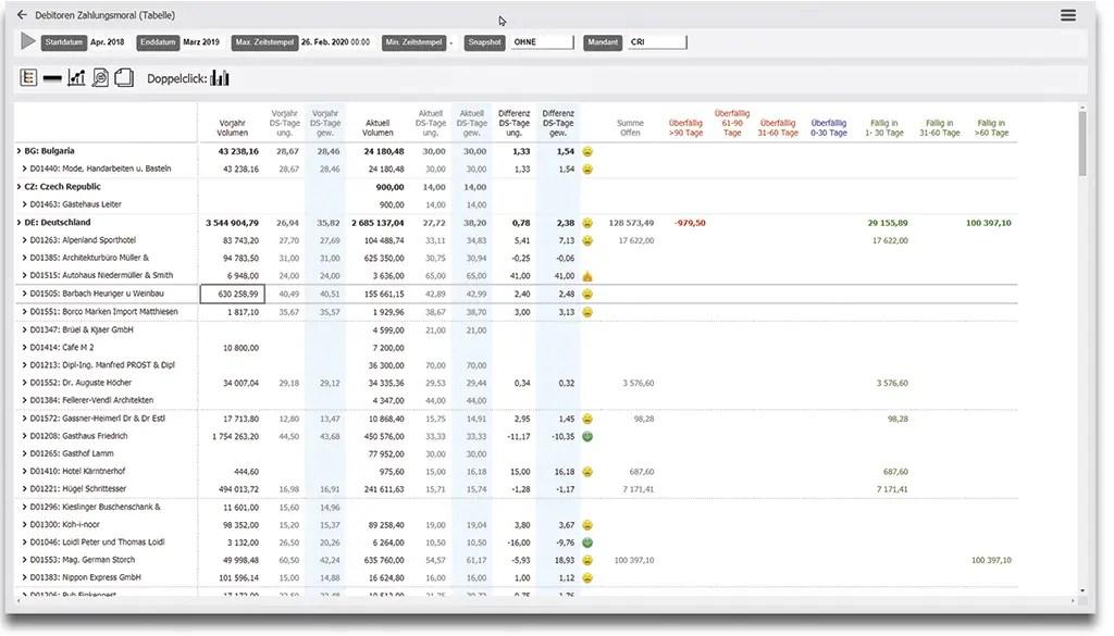Mit Dynamics 365 Business Central erhalten Sie einen Überblick über die Zahlungsmoral und die Reklamationen Ihrer Kunden und Lieferanten - Lieferantenbewertung mit NAV