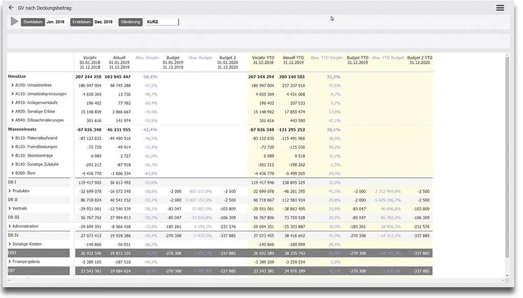 GuV - Gewinn und Verlustrechnung sowie Deckungsbeitragsrechnung erstellen mit Dynamics 365 Finance Operations