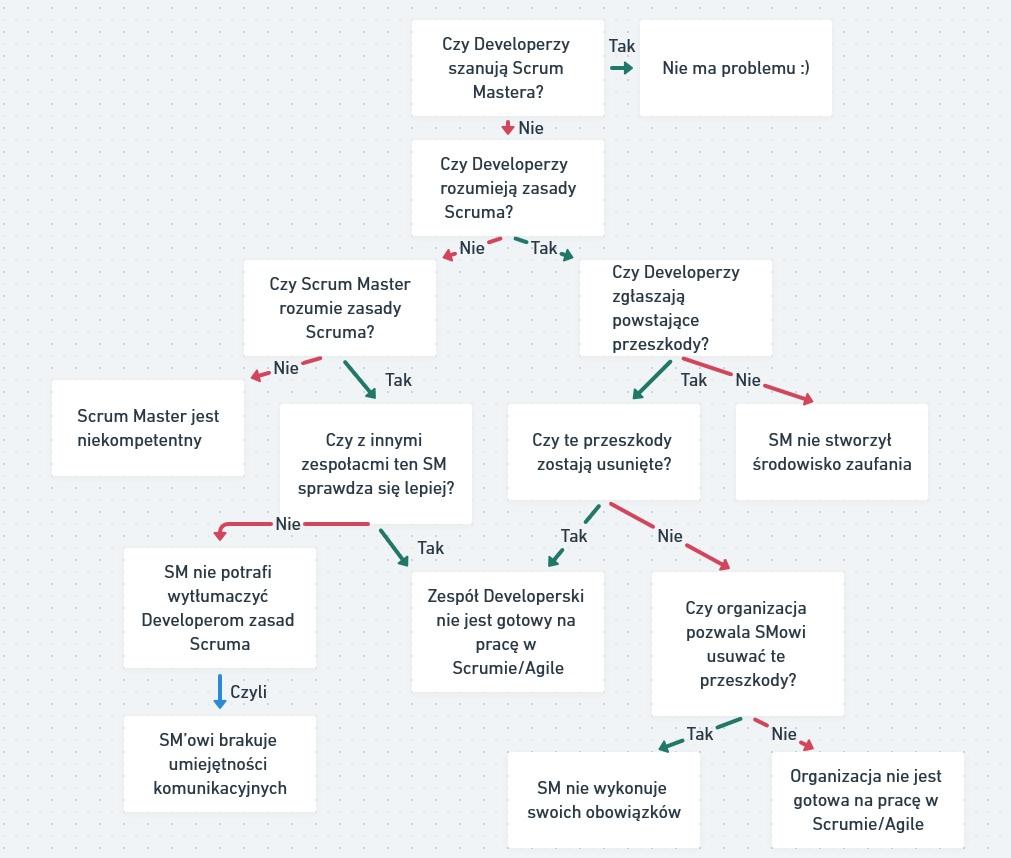 dlaczego Developerzy nie szanuja Scrum Mastera - graf