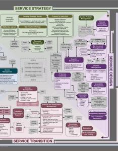 Chart itil   also business intelligence survival kit rh bianalystblog wordpress