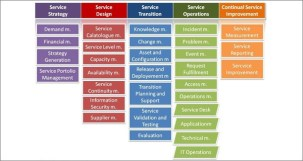 Differences between Prince2, ITIL and PMI