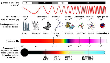 Espectro de frecuencias electromagnéticas