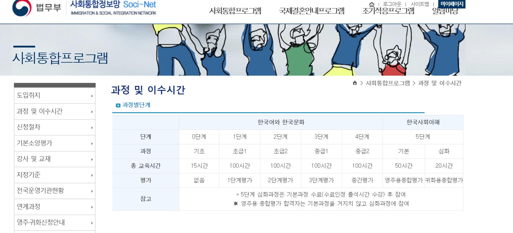 韓國社會統合課程申請方法 – 走走晃晃•卡在韓國